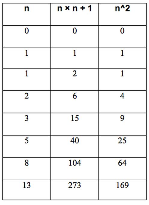 Interesting Patterns - Fibonacci Numbers